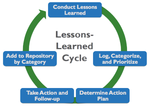 lessons-learned-cycle-value-generation-partners